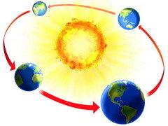 دوران الأرض حول الشمس